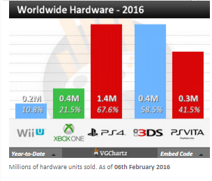 Недельные чарты продаж консолей по версии VGChartz с 30 января по 6 февраля! XCOM 2 и Naruto4 S:UNS!. - Изображение 4