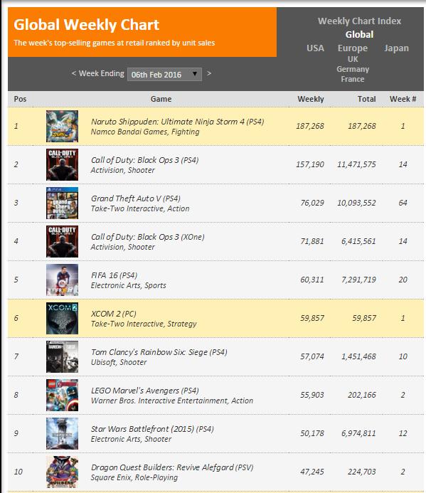 Недельные чарты продаж консолей по версии VGChartz с 30 января по 6 февраля! XCOM 2 и Naruto4 S:UNS! - Изображение 2