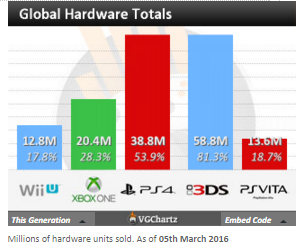 Недельные чарты продаж консолей по версии VGChartz с 6 по 27 февраля! SF V и Far Cry Primal ! - Изображение 12