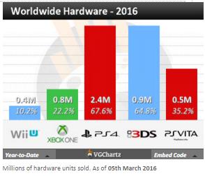 Недельные чарты продаж консолей по версии VGChartz с 6 по 27 февраля! SF V и Far Cry Primal ! - Изображение 11