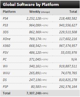Недельные чарты продаж консолей по версии VGChartz с 6 по 27 февраля! SF V и Far Cry Primal ! - Изображение 7