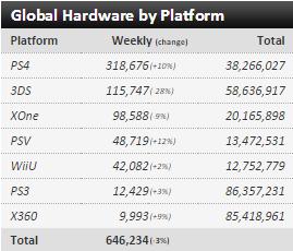 Недельные чарты продаж консолей по версии VGChartz с 6 по 27 февраля! SF V и Far Cry Primal ! - Изображение 5