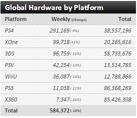 Недельные чарты продаж консолей по версии VGChartz с 6 по 27 февраля! SF V и Far Cry Primal ! - Изображение 8