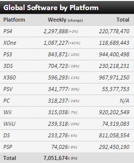 Недельные чарты продаж консолей по версии VGChartz с 6 по 27 февраля! SF V и Far Cry Primal ! - Изображение 10