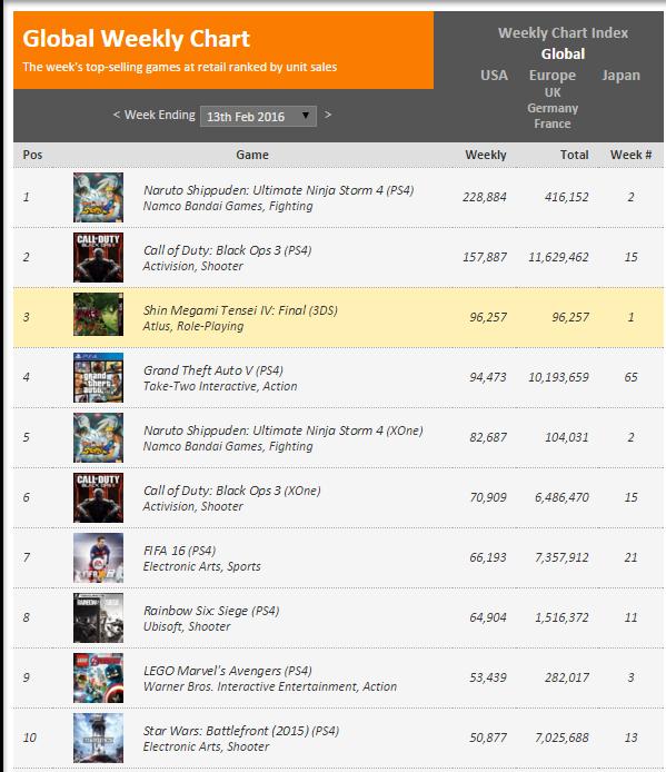 Недельные чарты продаж консолей по версии VGChartz с 6 по 27 февраля! SF V и Far Cry Primal ! - Изображение 3