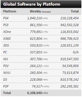 Недельные чарты продаж консолей по версии VGChartz с 6 по 27 февраля! SF V и Far Cry Primal ! - Изображение 4