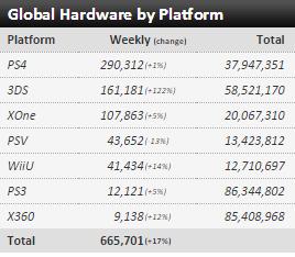 Недельные чарты продаж консолей по версии VGChartz с 6 по 27 февраля! SF V и Far Cry Primal ! - Изображение 2