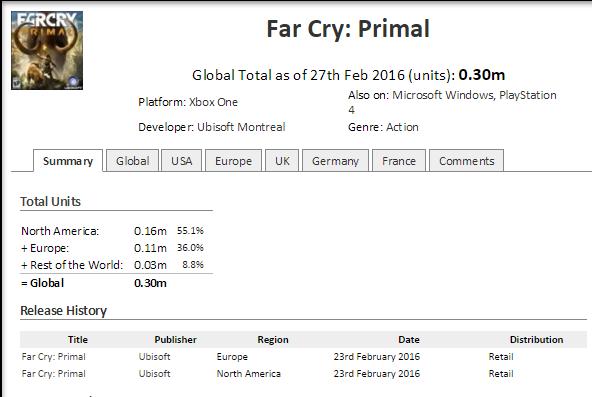 Far Cry Primal. Миллион за первую неделю продаж. - Изображение 3