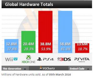 Недельные чарты продаж консолей по версии VGChartz с 27 февраля по 5 марта! Legend of Zelda : TW HD! - Изображение 5