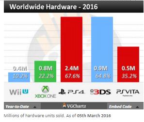 Недельные чарты продаж консолей по версии VGChartz с 27 февраля по 5 марта! Legend of Zelda : TW HD! - Изображение 4