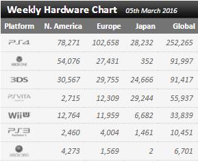 Недельные чарты продаж консолей по версии VGChartz с 27 февраля по 5 марта! Legend of Zelda : TW HD! - Изображение 1