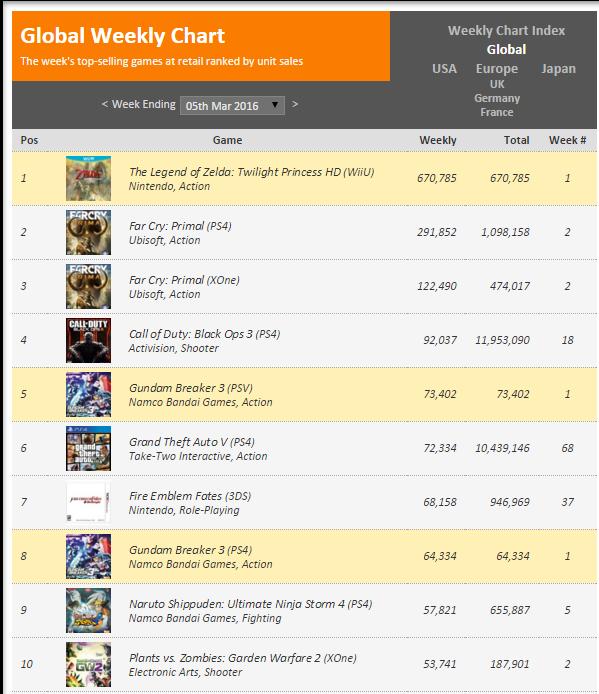 Недельные чарты продаж консолей по версии VGChartz с 27 февраля по 5 марта! Legend of Zelda : TW HD! - Изображение 2