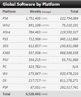 Недельные чарты продаж консолей по версии VGChartz с 27 февраля по 5 марта! Legend of Zelda : TW HD! - Изображение 3