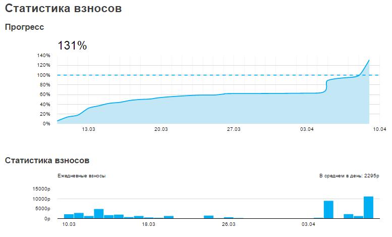 Как инди-разработчик через Boomstarter пробивался и Greenlight приобрел(Советы и статистика) - Изображение 22