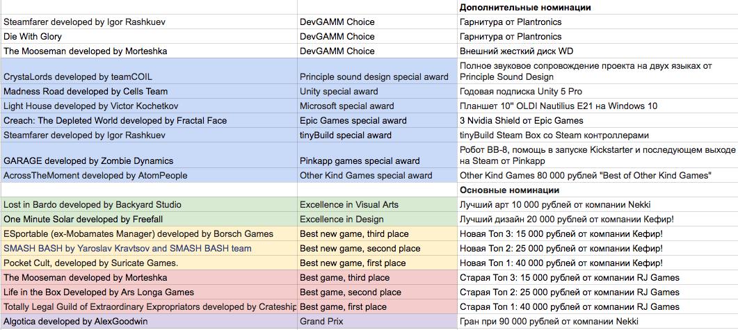 Победители дополнительных номинаций GamesJamKanobu 2016 - Изображение 2