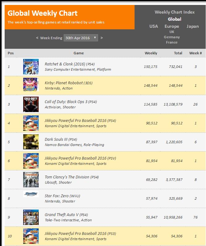Недельные чарты продаж консолей по версии VGChartz c 23 по 30 апреля! - Изображение 2