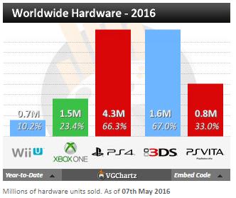 Недельные чарты продаж консолей по версии VGChartz c 23 по 30 апреля! - Изображение 4
