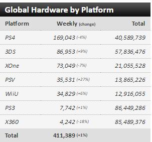 Недельные чарты продаж консолей по версии VGChartz c 23 по 30 апреля! - Изображение 1