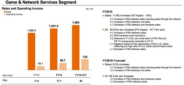 До конца финансового года Sony планирует продать 60 миллионов PlayStation 4 - Изображение 2