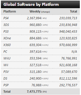 Недельные чарты продаж консолей по версии VGChartz с 26 марта по 23 апреля! DkS3/QB/R&C! - Изображение 4