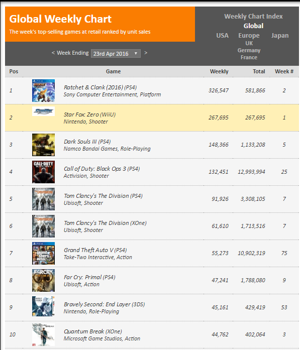 Недельные чарты продаж консолей по версии VGChartz с 26 марта по 23 апреля! DkS3/QB/R&C! - Изображение 12