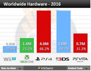 Недельные чарты продаж консолей по версии VGChartz с 26 марта по 23 апреля! DkS3/QB/R&C! - Изображение 15