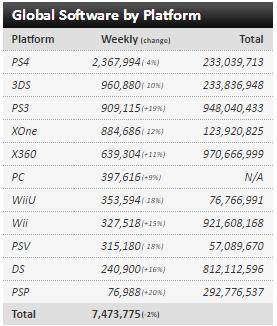 Недельные чарты продаж консолей по версии VGChartz с 26 марта по 23 апреля! DkS3/QB/R&C! - Изображение 8