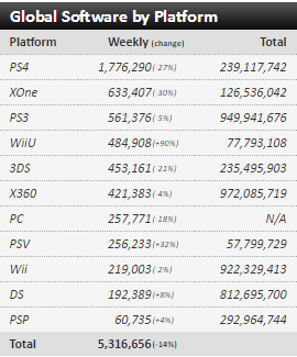 Недельные чарты продаж консолей по версии VGChartz с 26 марта по 23 апреля! DkS3/QB/R&C! - Изображение 13