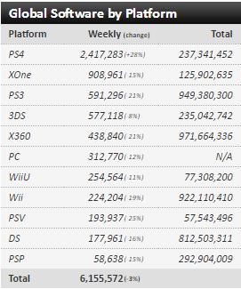 Недельные чарты продаж консолей по версии VGChartz с 26 марта по 23 апреля! DkS3/QB/R&C! - Изображение 10