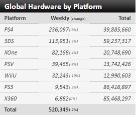 Недельные чарты продаж консолей по версии VGChartz с 26 марта по 23 апреля! DkS3/QB/R&C! - Изображение 2