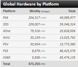 Недельные чарты продаж консолей по версии VGChartz с 26 марта по 23 апреля! DkS3/QB/R&C! - Изображение 5
