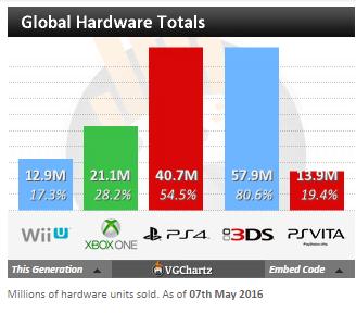 Недельные чарты продаж консолей по версии VGChartz c 30 апреля по 7 мая! Battleborn! - Изображение 5