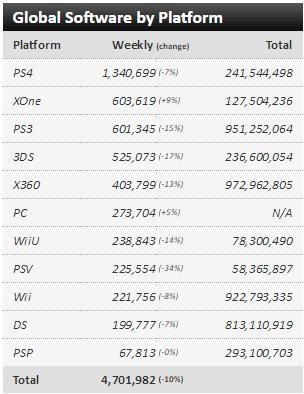 Недельные чарты продаж консолей по версии VGChartz c 30 апреля по 7 мая! Battleborn! - Изображение 3