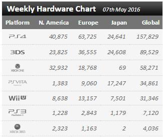 Недельные чарты продаж консолей по версии VGChartz c 30 апреля по 7 мая! Battleborn! - Изображение 1
