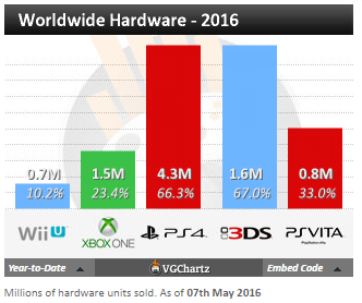 Недельные чарты продаж консолей по версии VGChartz c 30 апреля по 7 мая! Battleborn! - Изображение 4