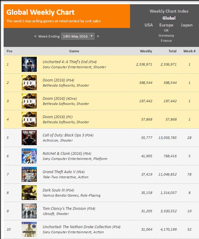 Недельные чарты продаж игр по версии VGChartz c 7 по 21 мая! Триумф Uncharted 4! Провал Doom!. - Изображение 1