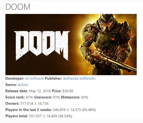 Недельные чарты продаж игр по версии VGChartz c 7 по 21 мая! Триумф Uncharted 4! Провал Doom!. - Изображение 3