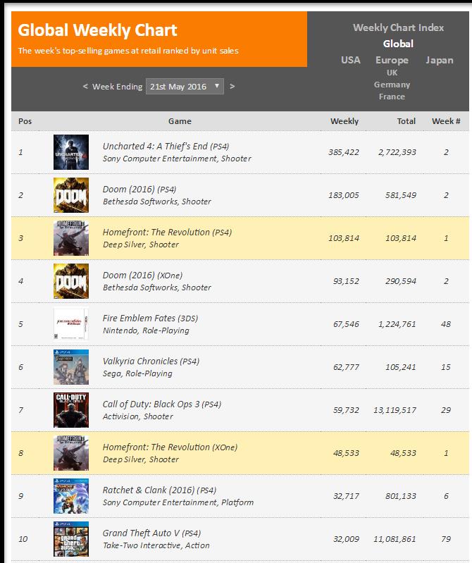 Недельные чарты продаж игр по версии VGChartz c 7 по 21 мая! Триумф Uncharted 4! Провал Doom!. - Изображение 2