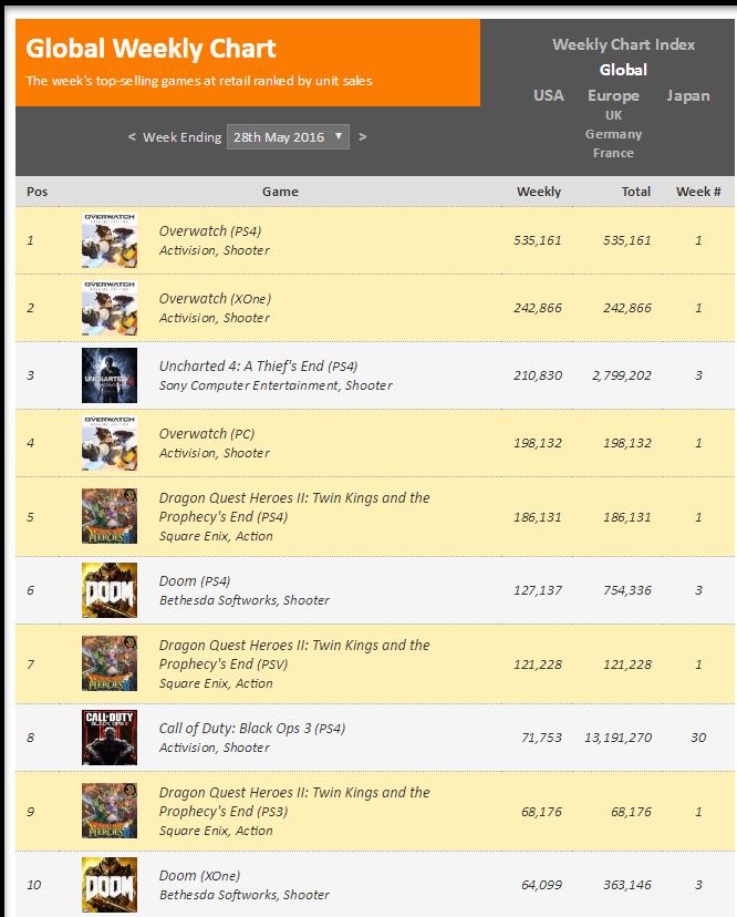 Чарты продаж консолей и игр по версии VGChartz с 7 мая по 20 августа! Летние консольные войны! - Изображение 5