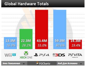 Чарты продаж консолей и игр по версии VGChartz с 7 мая по 20 августа! Летние консольные войны! - Изображение 4
