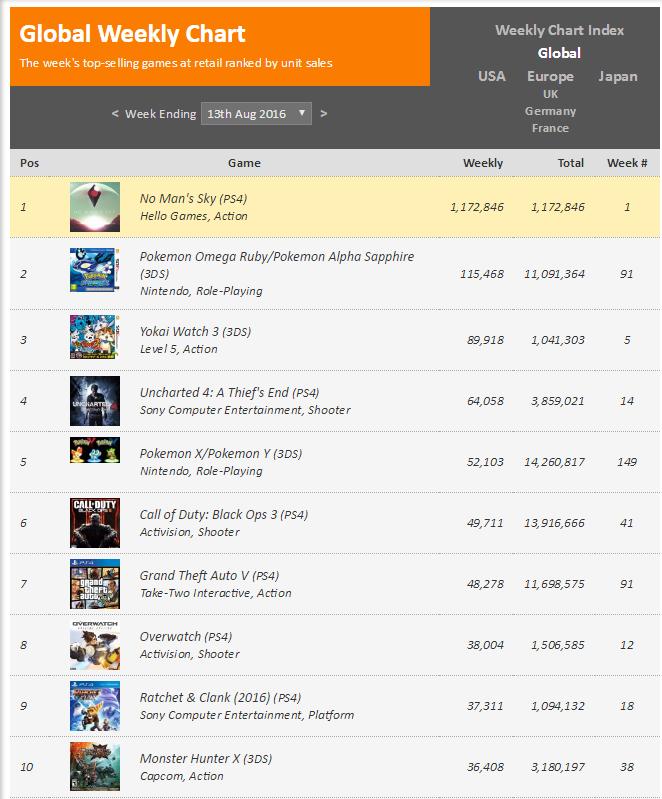 Чарты продаж консолей и игр по версии VGChartz с 7 мая по 20 августа! Летние консольные войны! - Изображение 6
