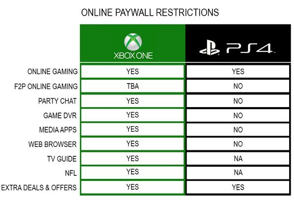 За что нужно будет оплачивать подписку Xbox Live Gold и PlayStation Plus: - Изображение 1