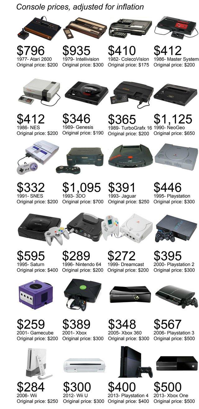 Стоимость консолей разных поколений с учётом инфляции. - Изображение 1