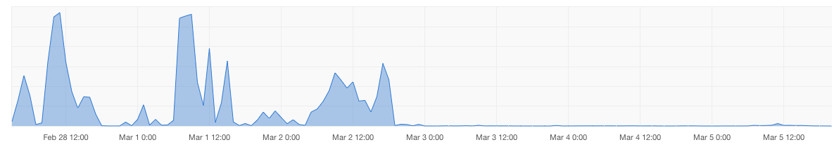 Частота появления внутренних ошибок до и после#newkanobu. - Изображение 1