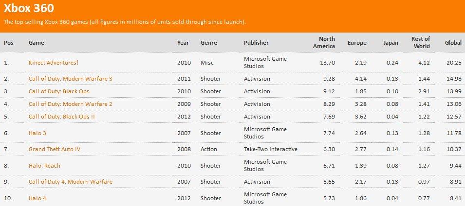 #7поколение #просрали все полимеры   Собственно, VG Chartz подводят интересные итоги по продажам игр в этом поколени ... - Изображение 2