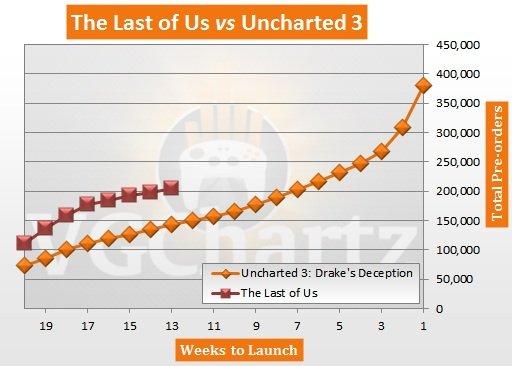 На графике изображено соотношение предзаказов The Last of Us к Uncharted 3 в США.Очень рад, что оригинальная игра(не ... - Изображение 1