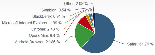 Посмотрела статистику популярности браузеров на мобильных...честно говоря меня немного удивило, хотя почему бы и нет ... - Изображение 1