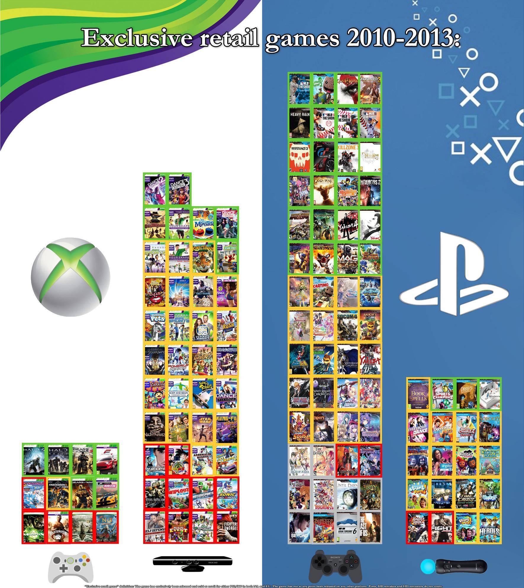 Список эксклюзивов PS3 и XBOX 360 одной картинкой (Открывать в новой вкладке для просмотра полноразмерного изображения) - Изображение 1