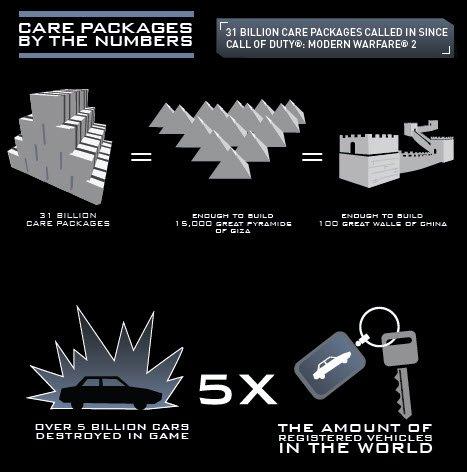 Статистика Call of Duty:Activision передают статистику Call of Duty за день до премьеры мультиплеера Ghosts. Сто мил ... - Изображение 2