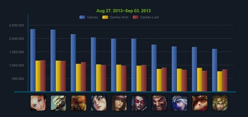 Статистика популярности чемпионов на Gameguyz (IV): бесплатный чемпион Люкс наносит ответный ударИсточник:lol/gameguyz. - Изображение 2